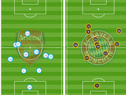 Arsenal's average positioning compared to Bayern's attacking