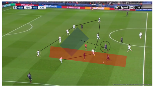 Lucas dropping into half-space again, Di Maria providing depth