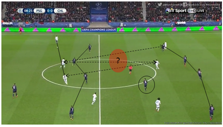 Chelsea suffering from lack of connectivity in attacking phase