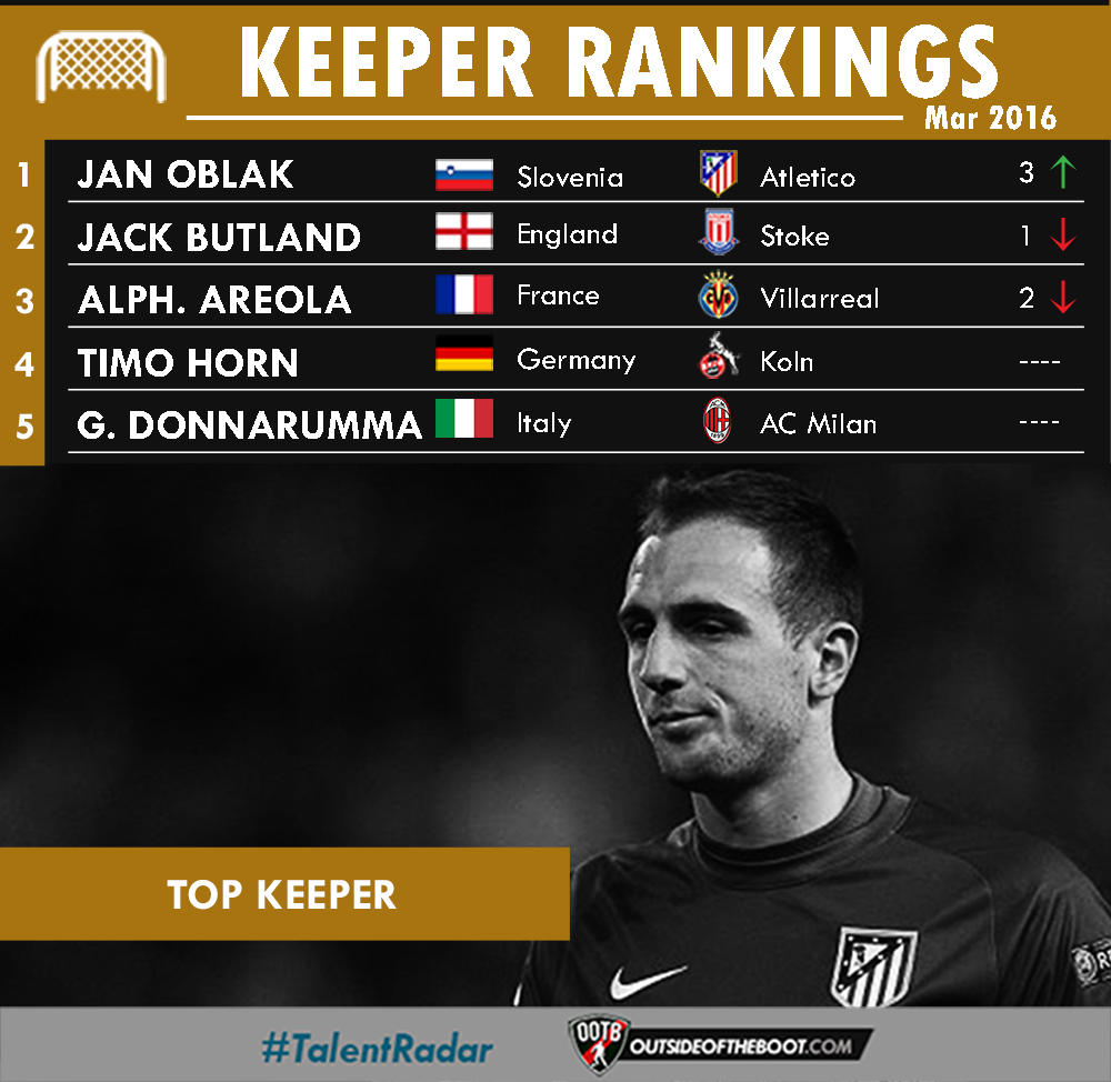 March Goalkeeper Rankings 2