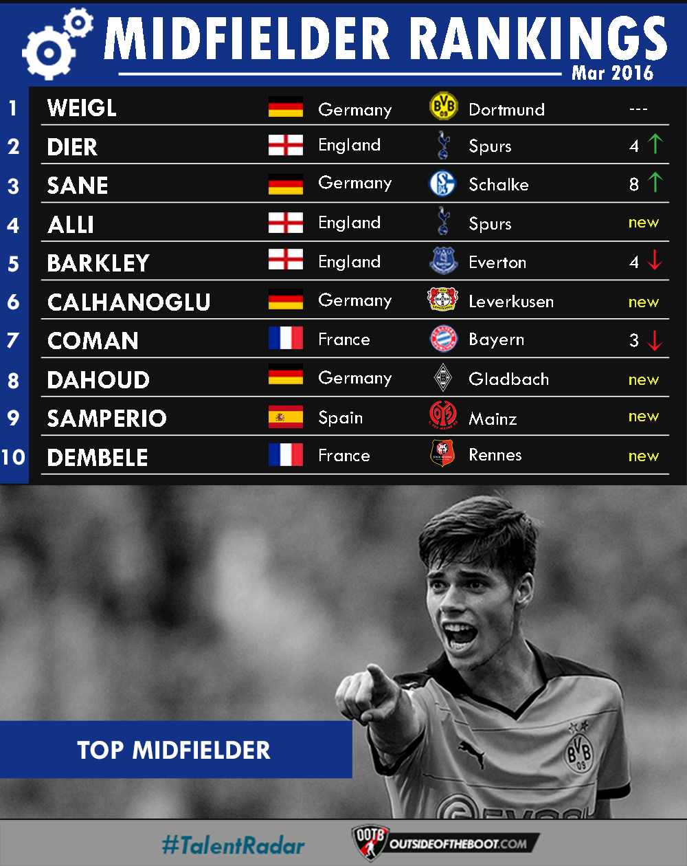 March Midfielder Rankings