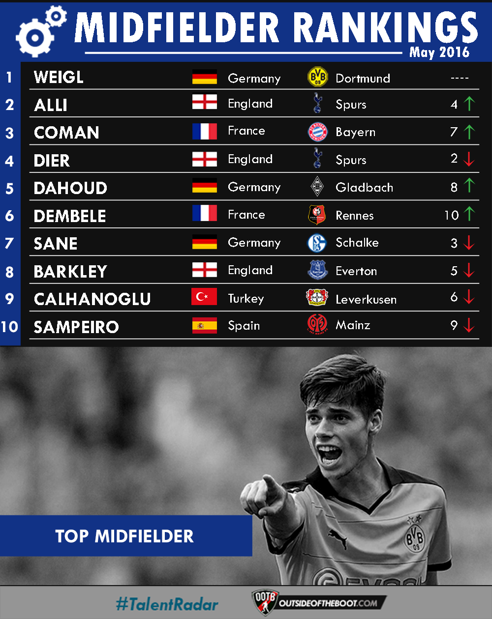 May Midfielder Rankings
