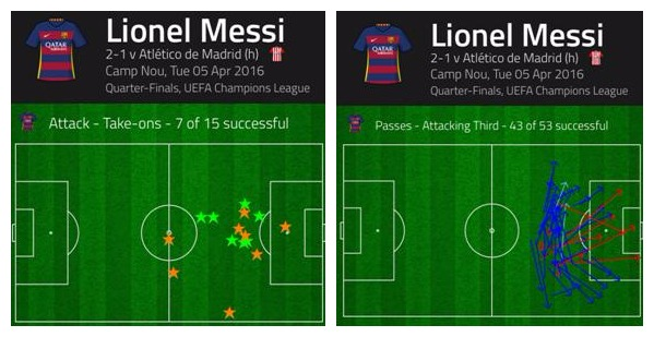 Messi stats, very centrally-oriented