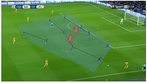 Atletico compactness forcing Barca into wide areas