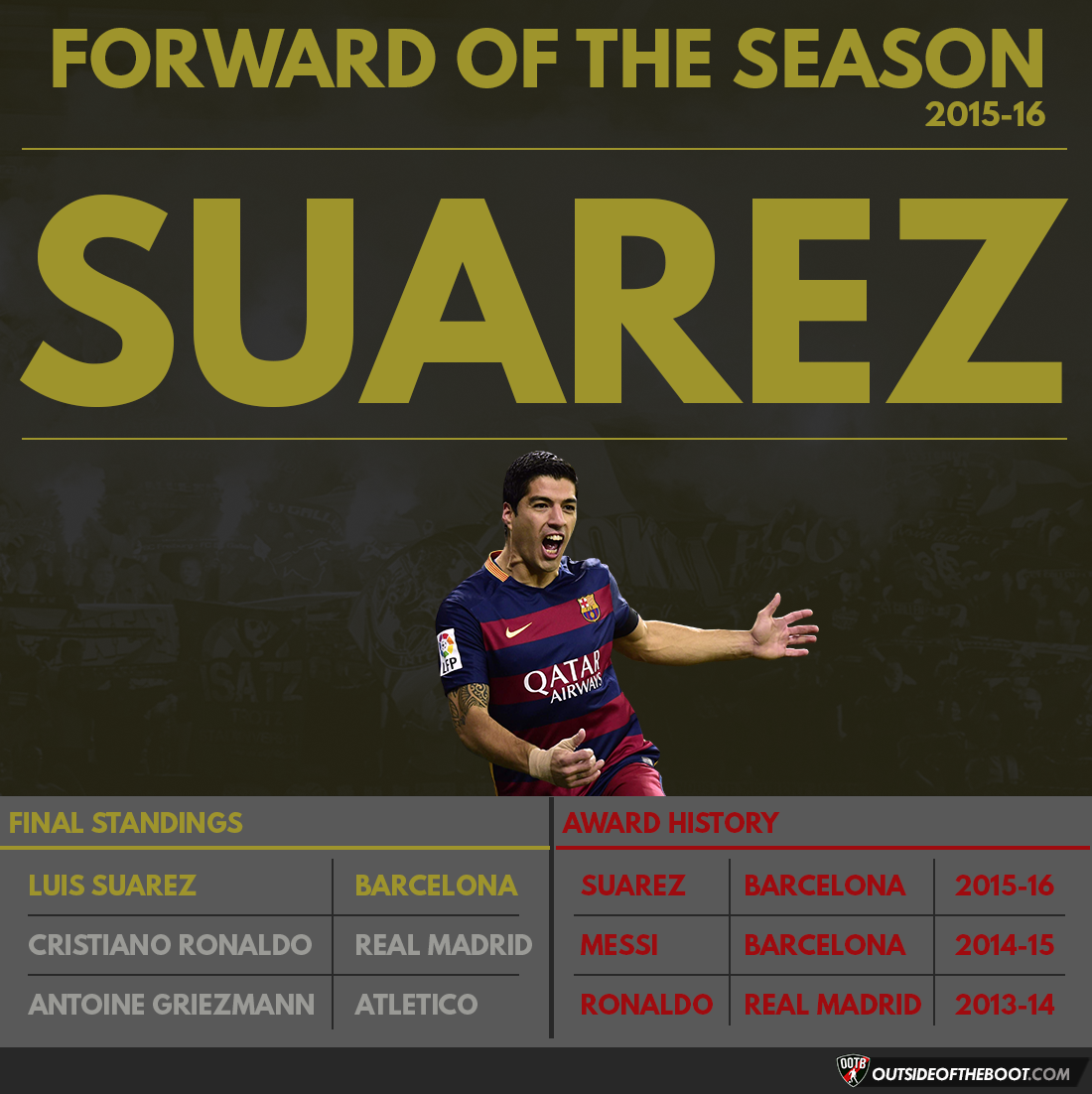 La Liga Forward of the Season 2015-16