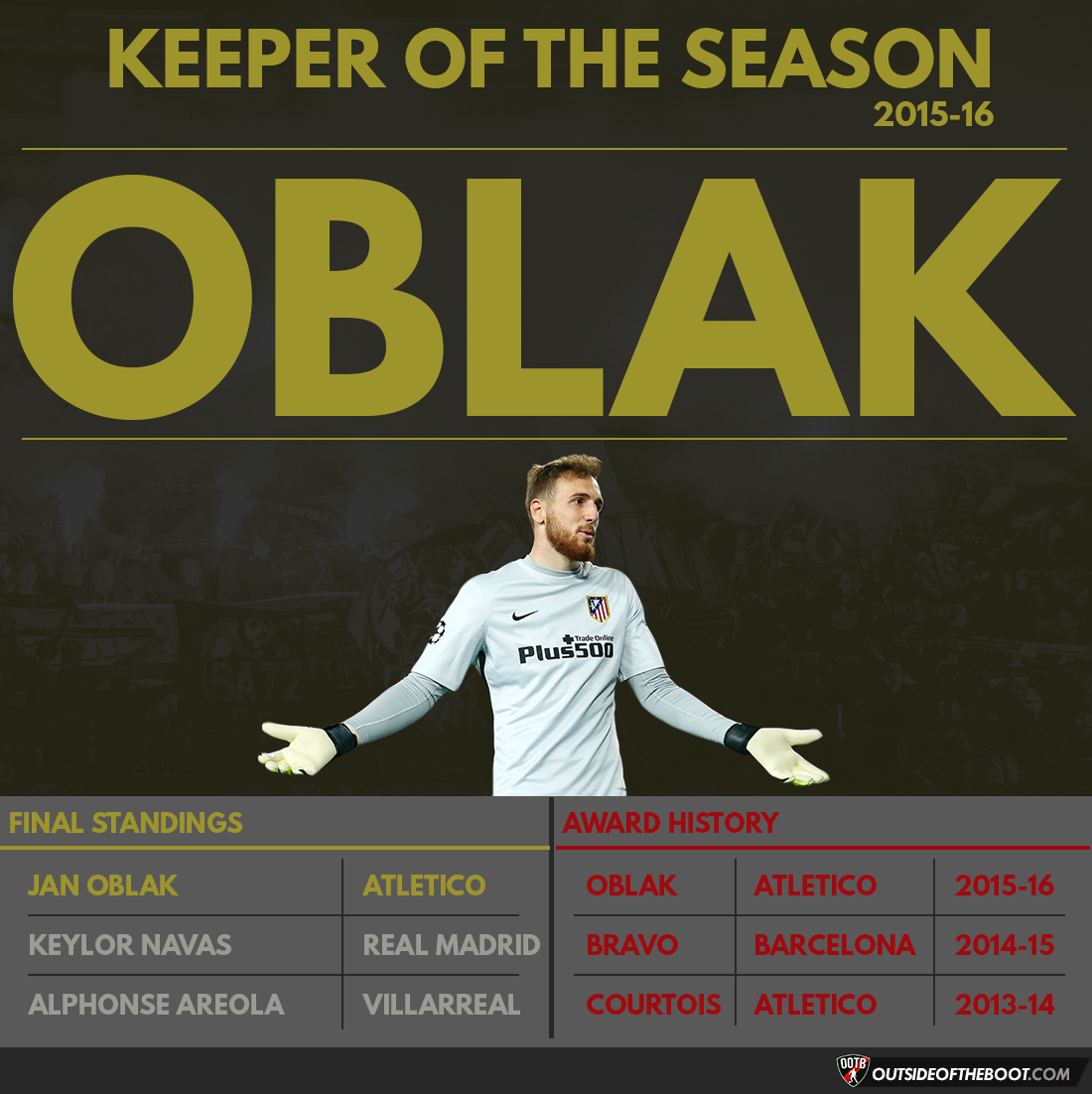 La Liga Keeper of the Season 2015-16