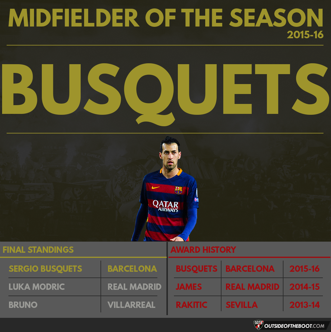 La Liga Midfielder of the Season 2015-16