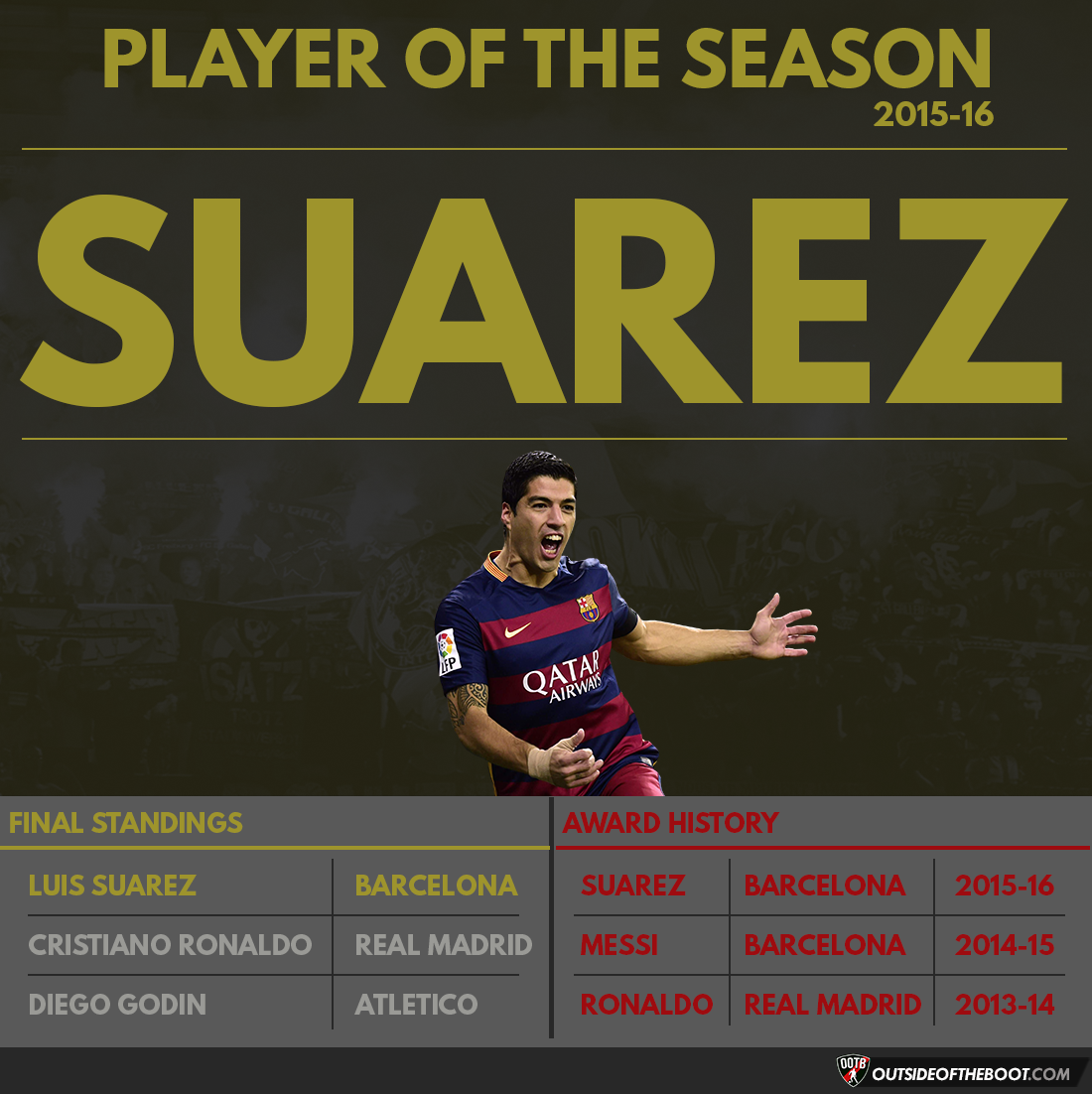 La Liga Player of the Season 2015-16