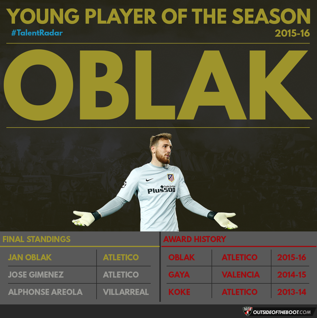 La Liga Young Player of the Season 2015-16