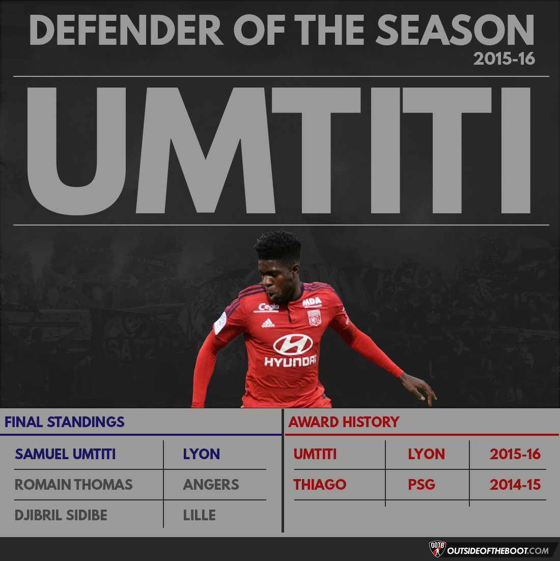 Ligue 1 Defender of the Season 2015-16