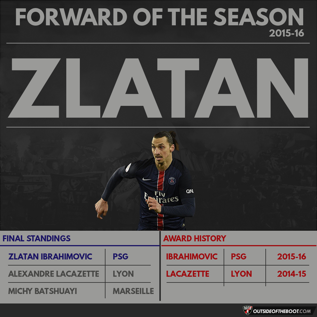 Ligue 1 Forward of the Season 2015-16