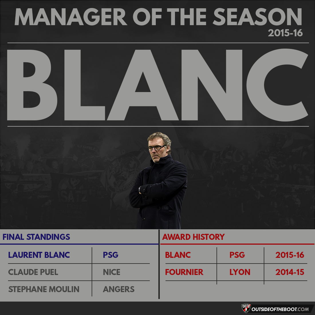 Ligue 1 Manager of the Season 2015-16