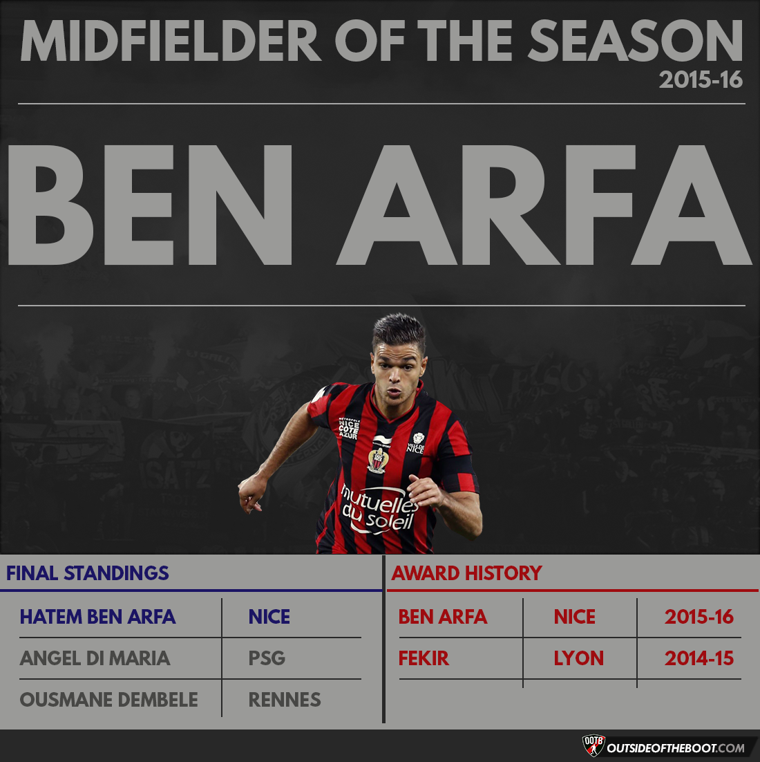Ligue 1 Midfielder of the Season 2015-16