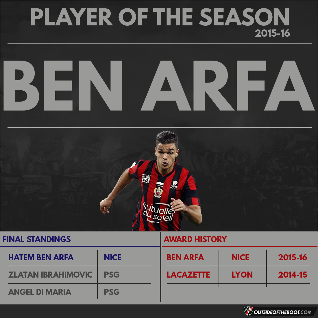 Ligue 1 Player of the Season 2015-16