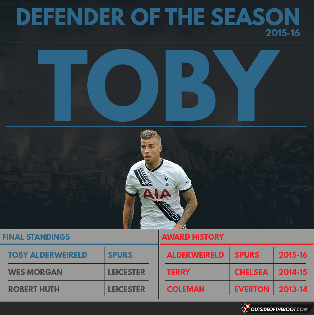 Premier League Defender of the Season 2015-16