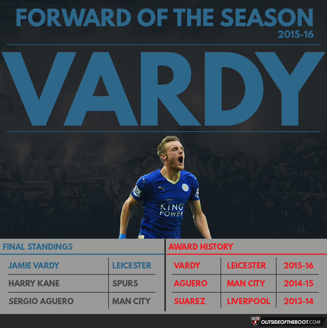 Premier League Forward of the Season 2015-16