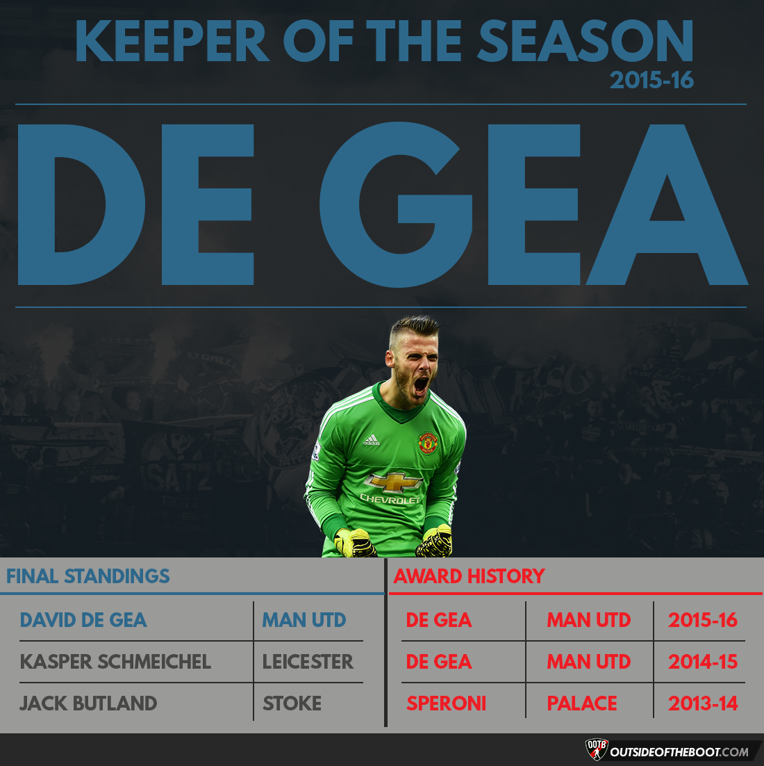 Premier League Keeper of the Season 2015-16
