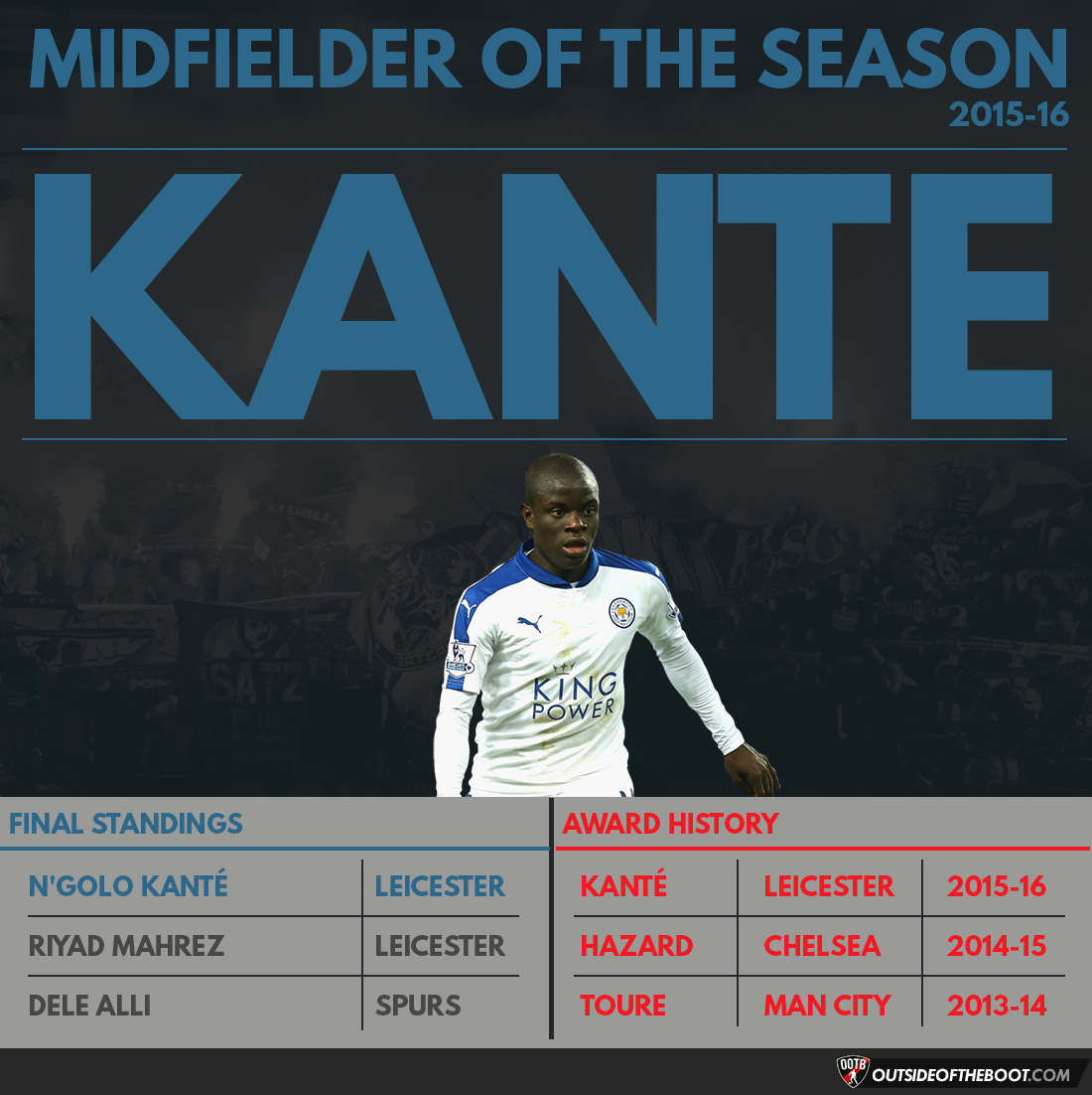 Premier League Midfielder of the Season 2015-16