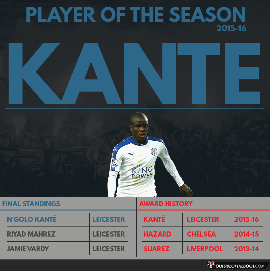 Premier League Player of the Season 2015-16