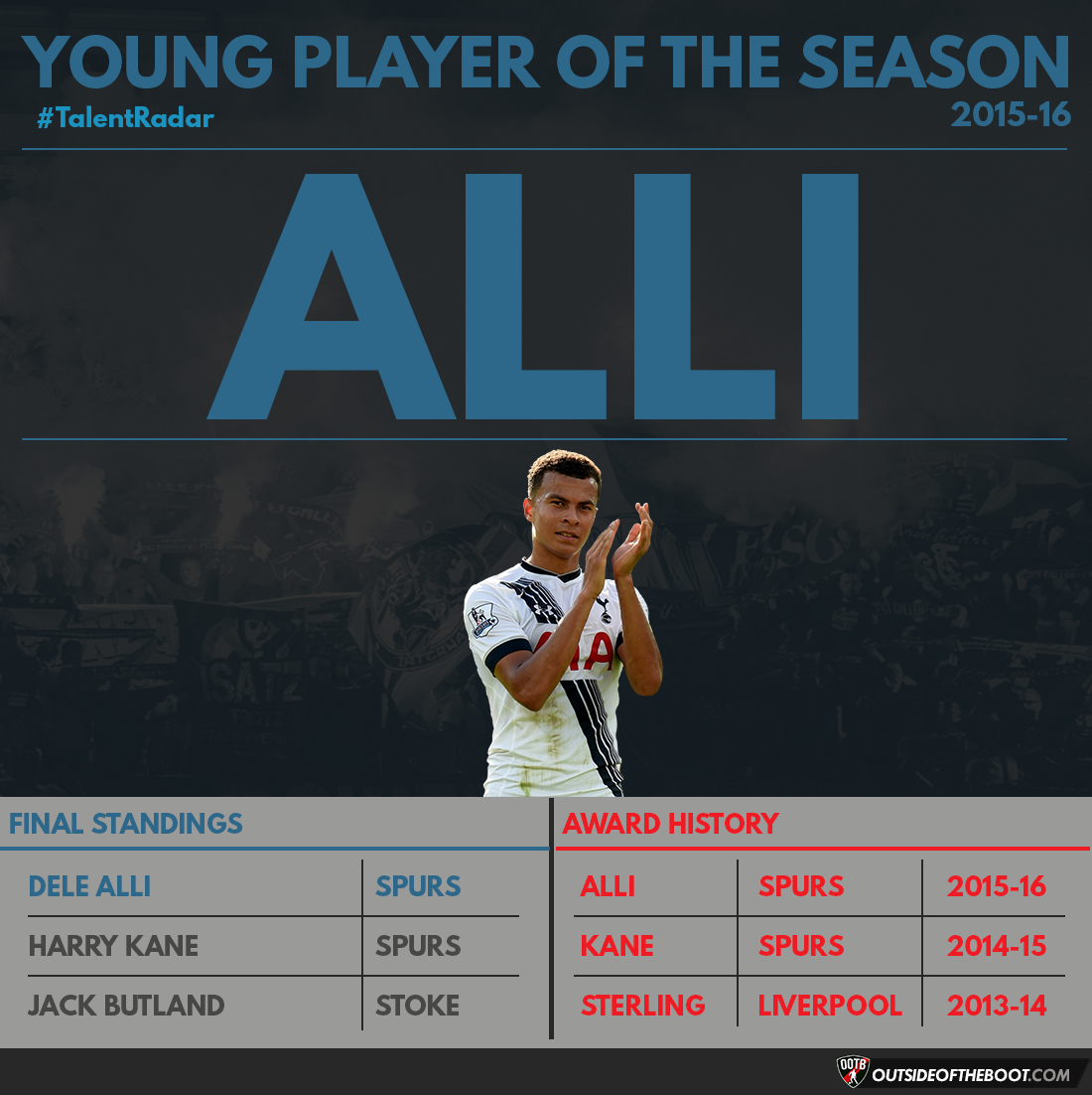 Premier League Young Player of the Season 2015-16