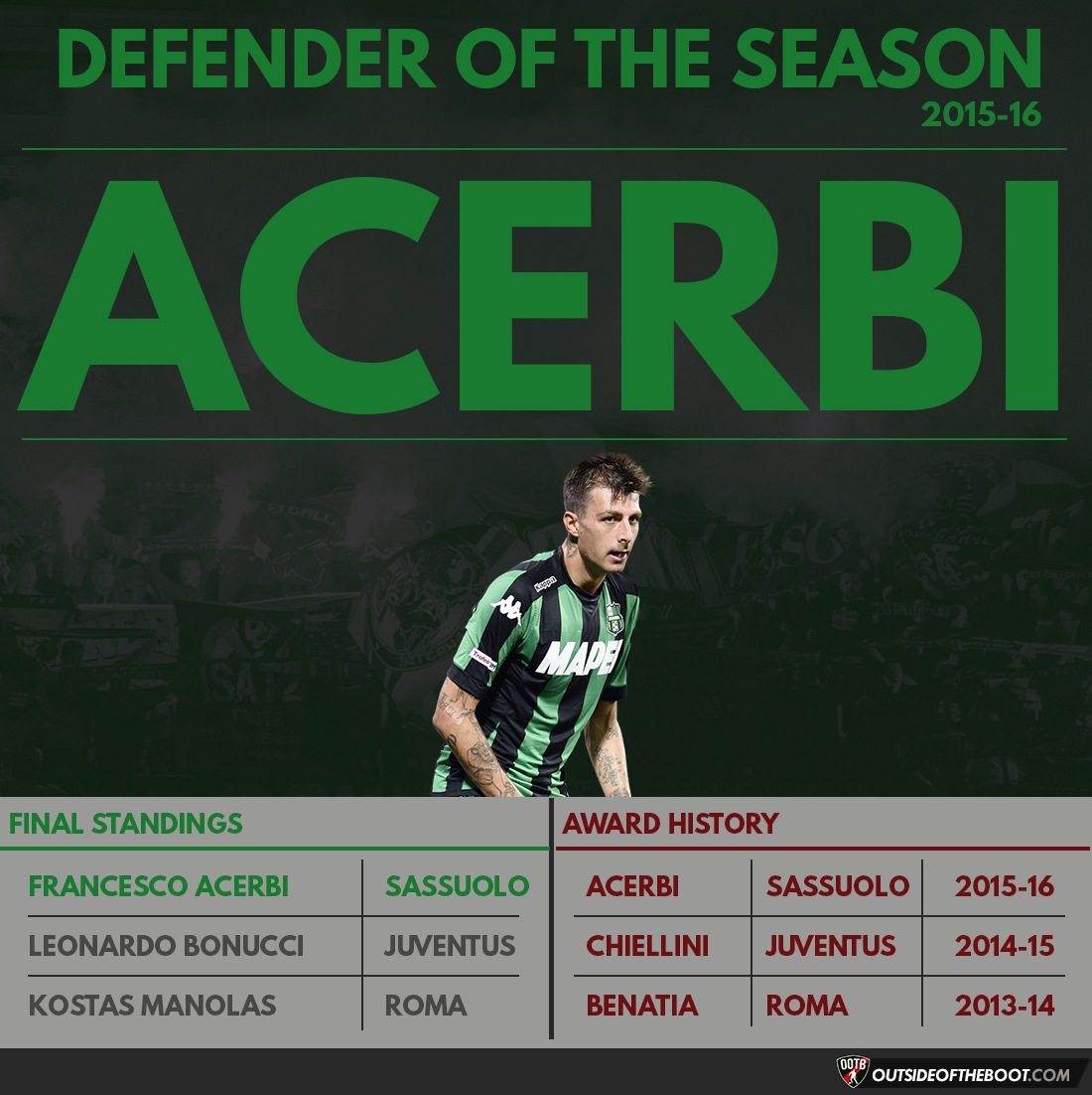 Serie A Defender of the Season 2015-16