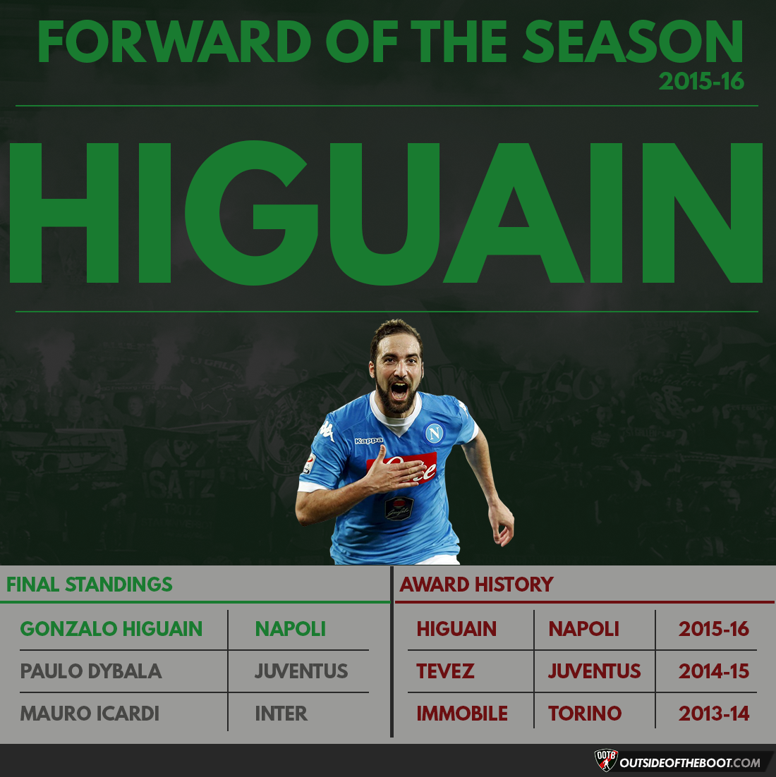 Serie A Forward of the Season 2015-16