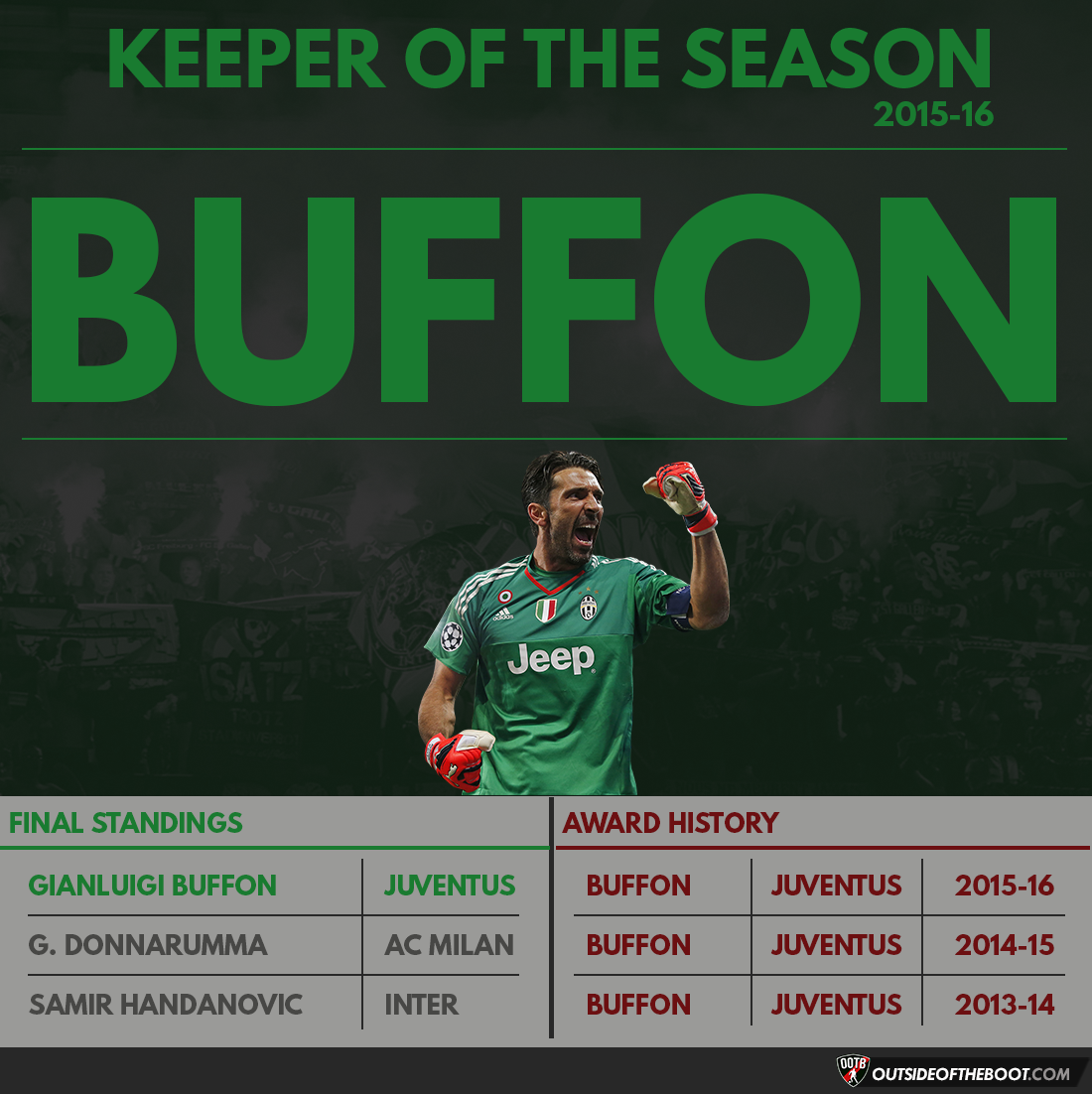 Serie A Keeper of the Season 2015-16