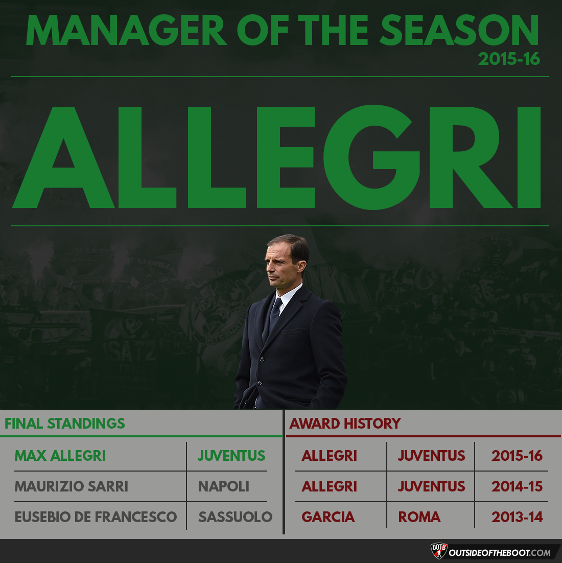 Serie A Manager of the Season 2015-16