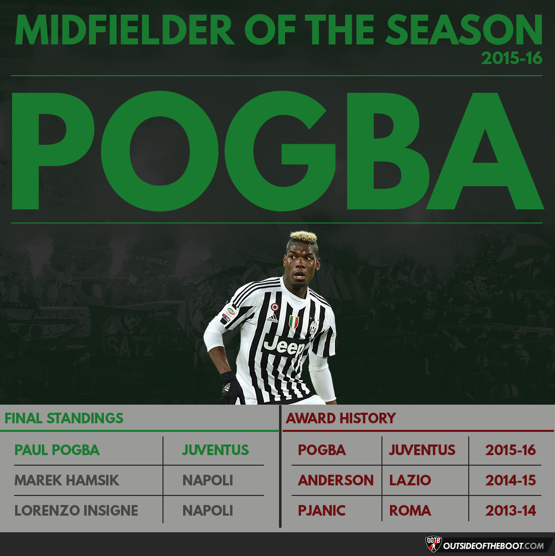 Serie A Midfielder of the Season 2015-16