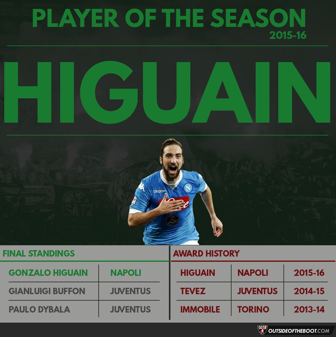 Serie A Player of the Season 2015-16