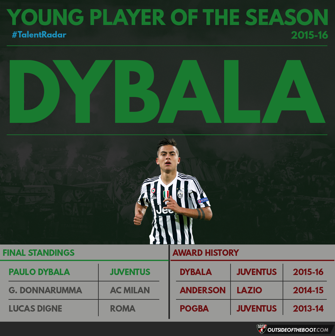 Serie A Young Player of the Season 2015-16
