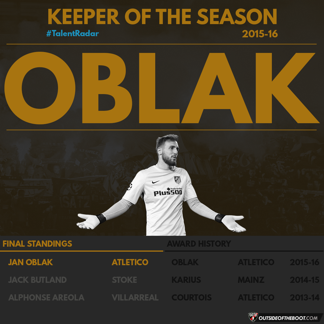 TR Keeper of the Season 2015-16