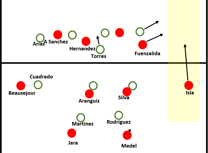 Chile creating space on the right wing by moving into a 2-4-4 formation