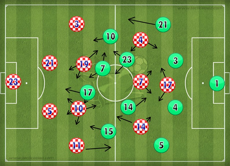 Starting line-ups of Croatia and Portugal made using Tactical Pad