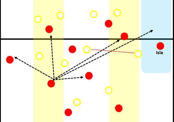 Player in half-space and the passing options. Cardona is not helping Colombia in maintaining a compact shape.