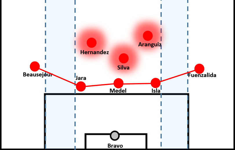 Chile lacking horizontal compactness.