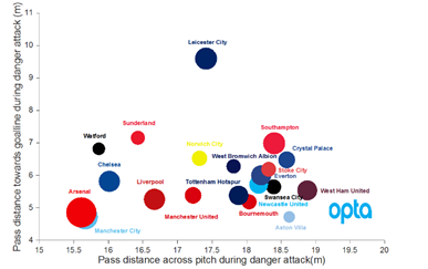 Image courtesy of David Sumpter (@Soccermatics). Made using Opta Data.