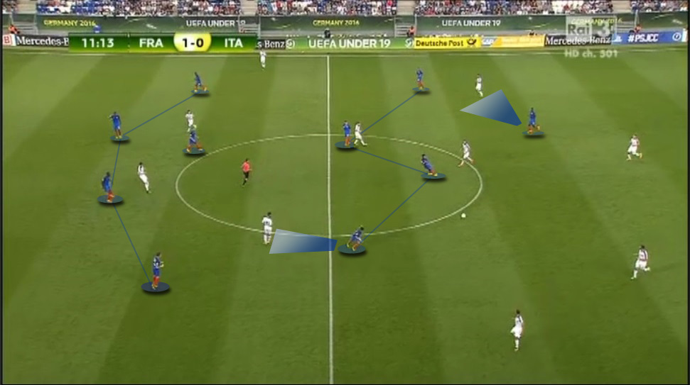 France in defence did a great job by raising the defensive line and congesting space, not allowing Italy to pass through them. This meant a lot of interceptions and counterattacks