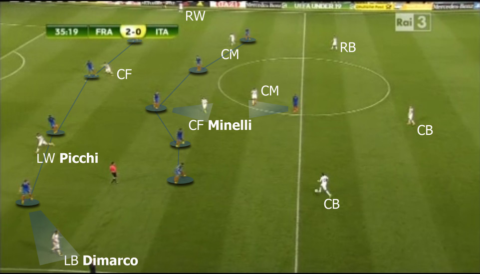 In possession Italy transformed into 3-5-2 , however, France had advantage in midfield and great defensive concentration didn't allow Italy to fool them