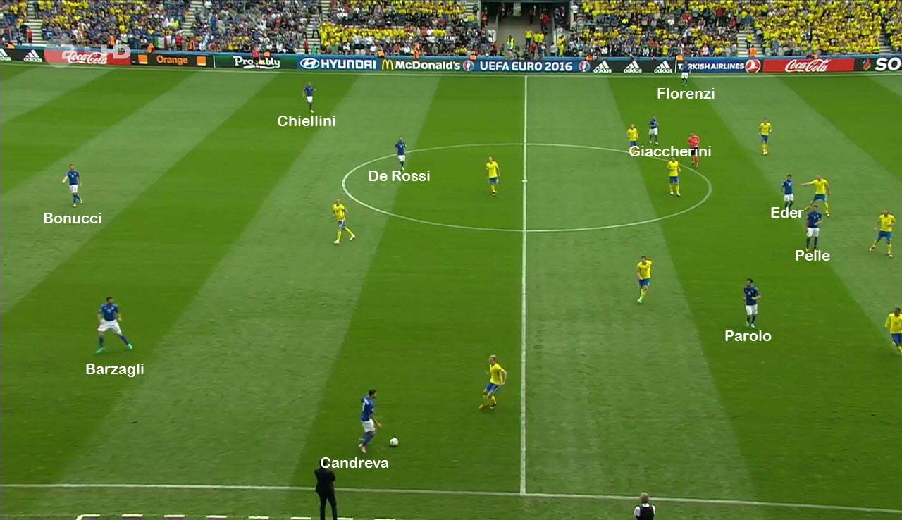 Same situation as shown above, with Italy in a 3-1-4-2 formation in possession.