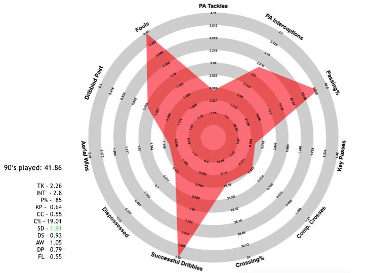 Hector Bellerin's @FussballRadar from the 2015/16 season.