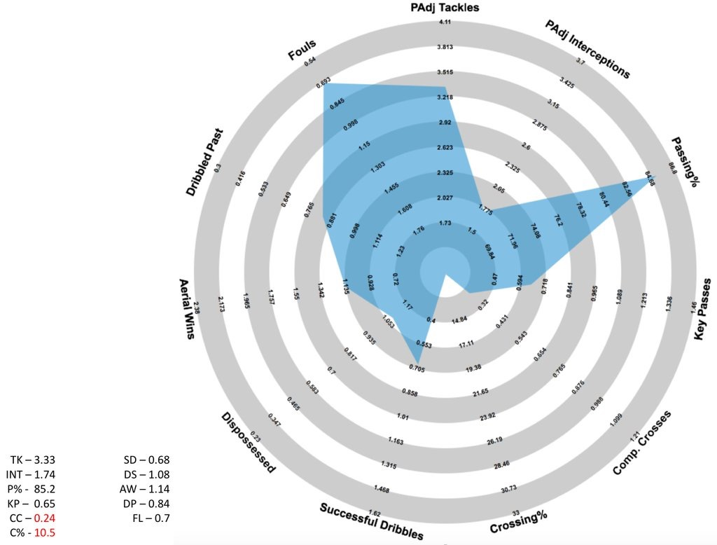 Elseid Hysaj's @FussballRadar for the 2015/16 season