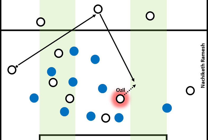 Ozil drifts to the far side half-space as Italy maintained a good presence in the near side half-space