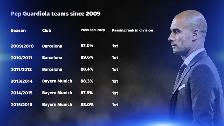 Guardiola's Passing Stats