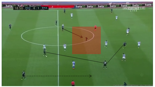 Real Sociedad's high defensive line and ball-oriented approach