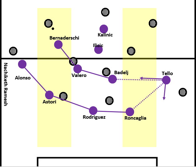 Fiorentina shifting to defend when the opponents have the ball in the half-space during build-ups.