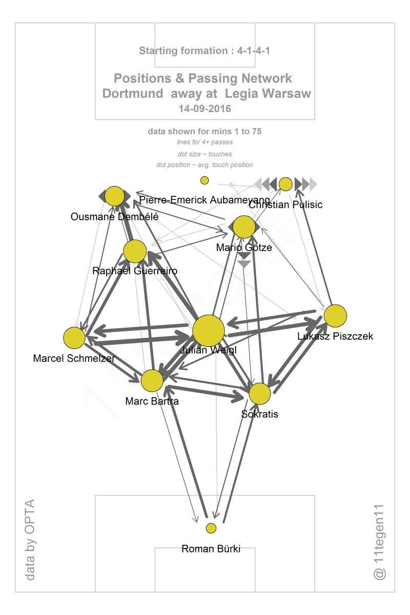 Image credit to @11tegen11: See the strong connections between Weigl and both FB's. And Schmelzer-Guerreiro.