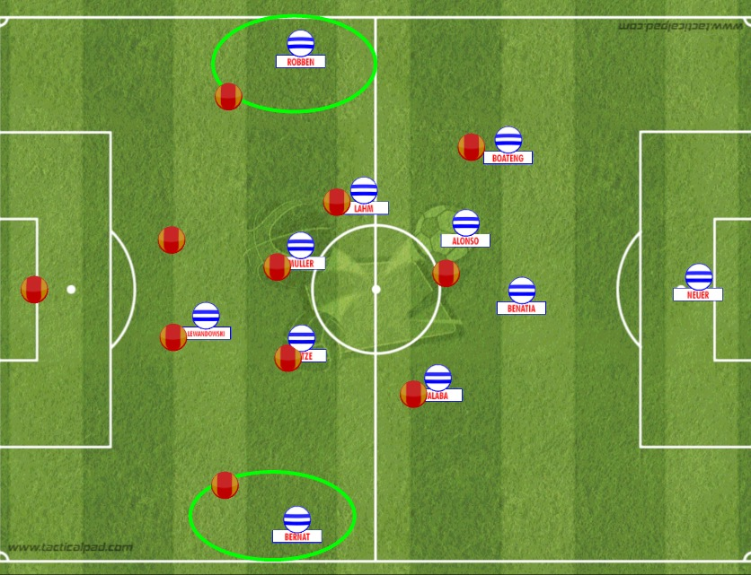 Above is an example from Bayern's 7-1 victory over Roma in a Champions League match last year. Though not using inverted full-backs, the outer CB's and CM's provided connections with the wings, as well as manipulating the man-orientated shape to create 1v1s on the wing. This was one of Robben's best performances in a Bayern shirt.