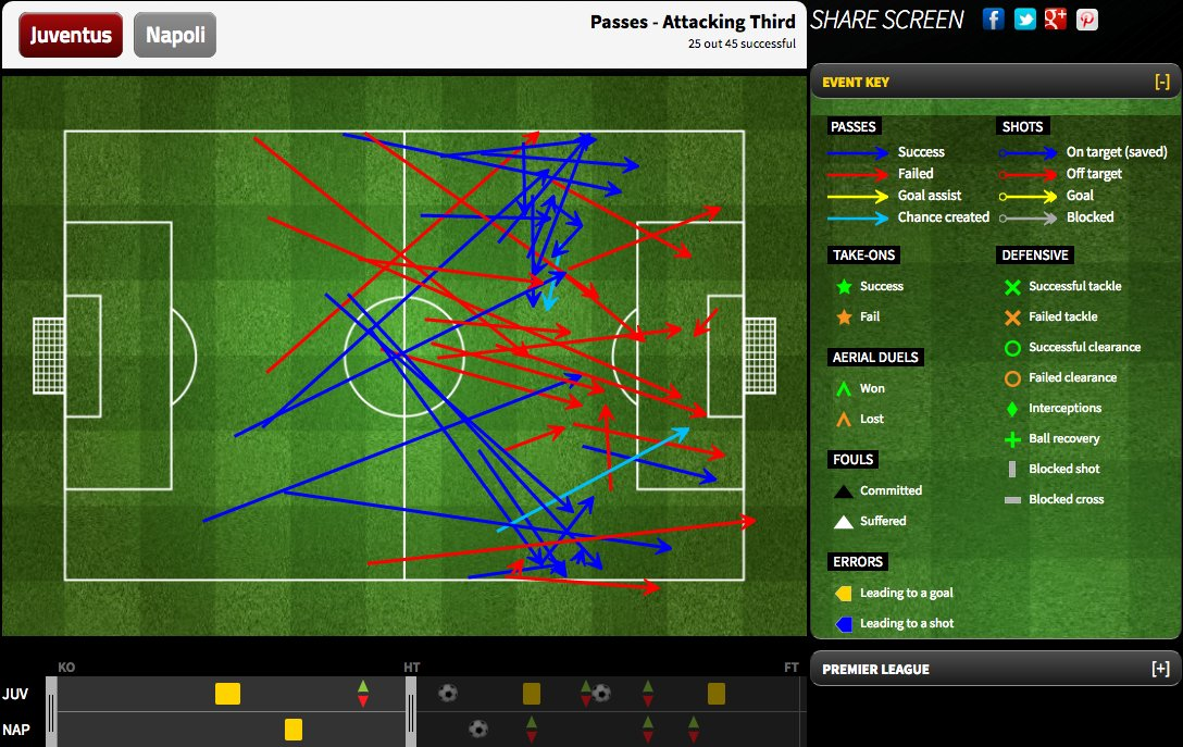 Juventus's passes to the attacking third in the first half.
