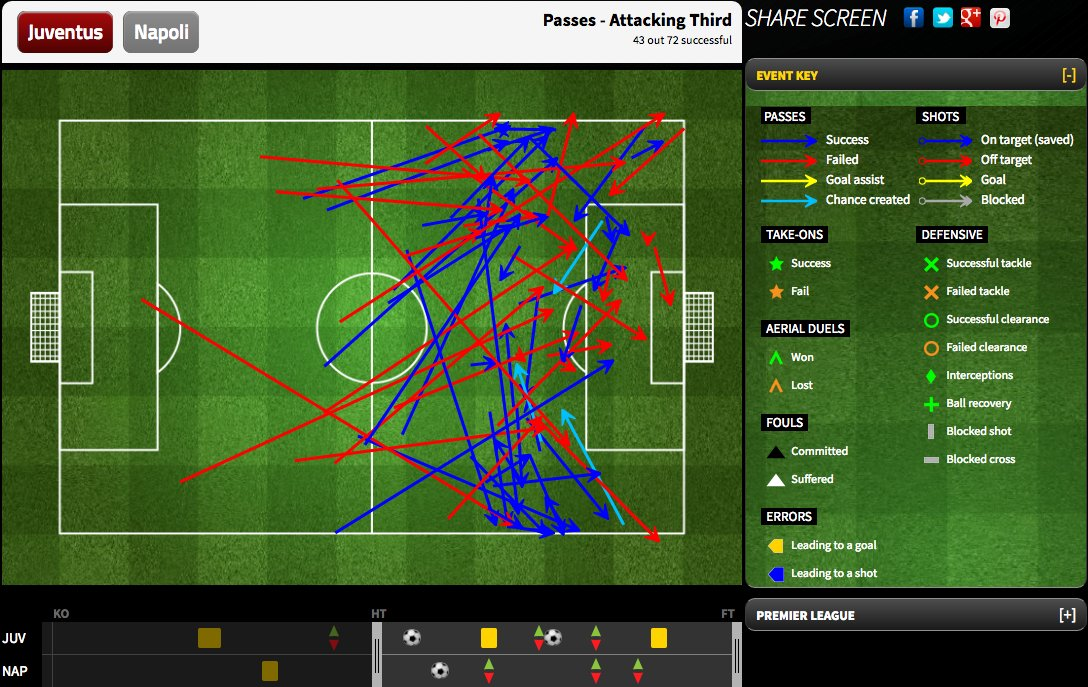 Juventus's passes to the attacking third in the first half